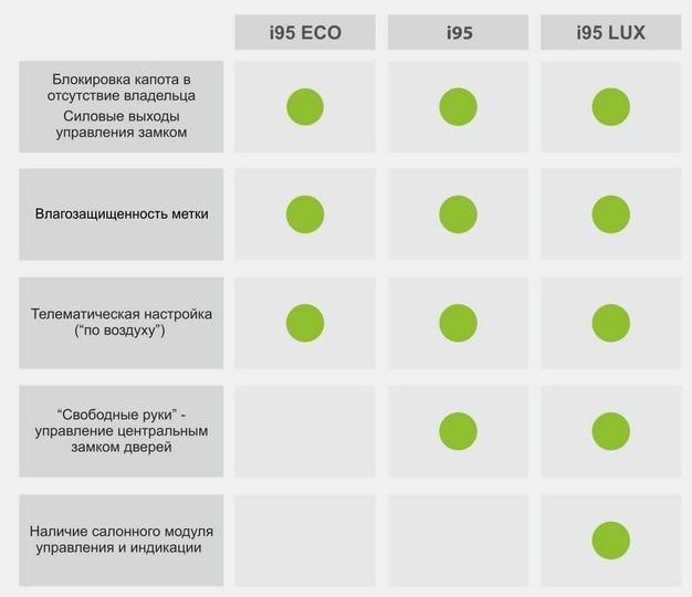 I95 инструкция по установке - фото 9